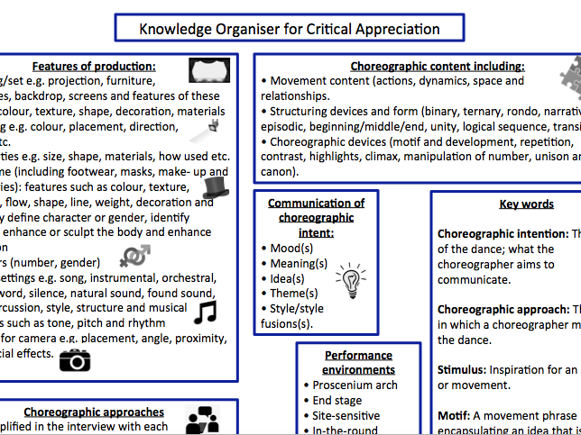 GCSE Dance Knowledge Organisers