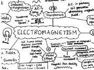 GCSE Physics Electromagnetism Mind Map