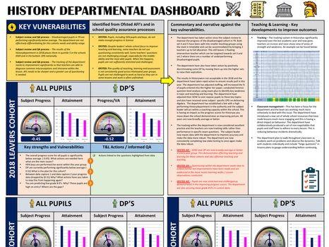 History Dashboard