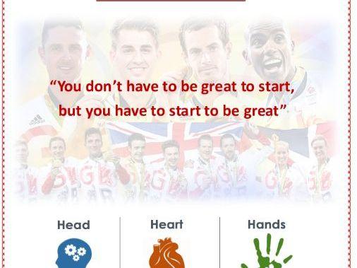 Secondary Core PE Assessment Pack (Head Heart Hands)