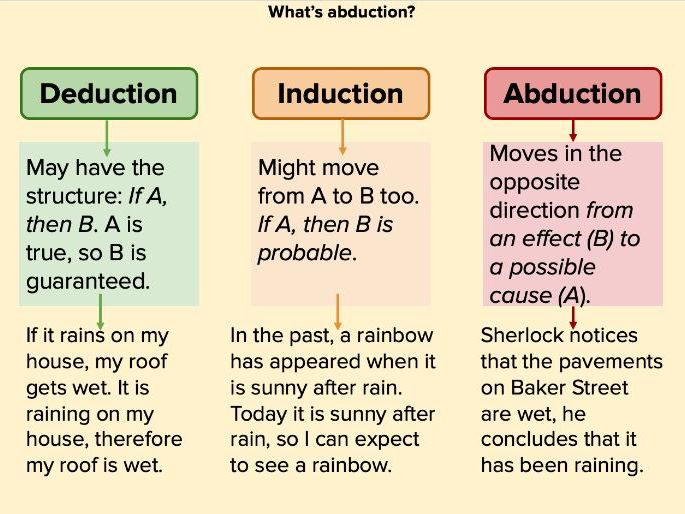 A Level Philosophy: Introduction 6 lessons