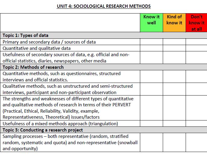 GCSE Sociology (Eduqas) - Revision Checklist (Paper 1)