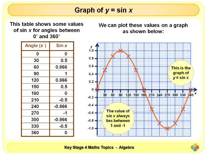 Graphs of Trigonometric Functions KS4