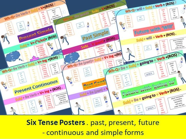tenses posters - present, past, future - simple and continuous tenses  ESL EAL English