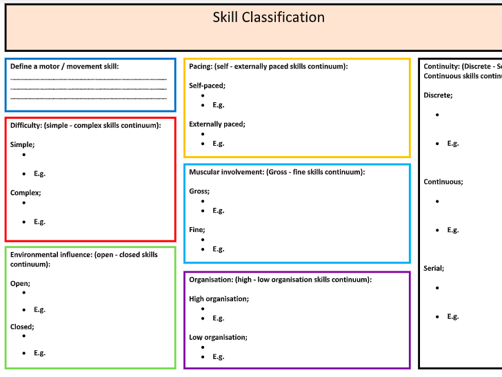 A-Level PE: Skill Classification / Methods of Practice Summary Sheet