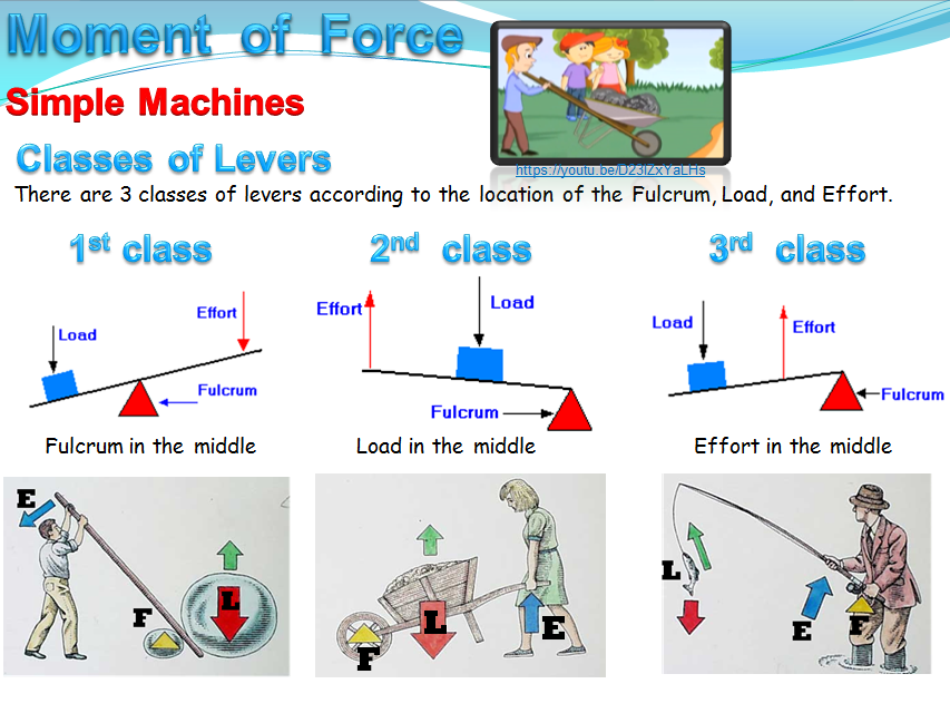 Moment of  Force (Physics)