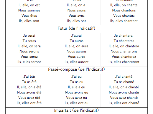 French-First Series of 1 to 3 Verbs Convenient to Review