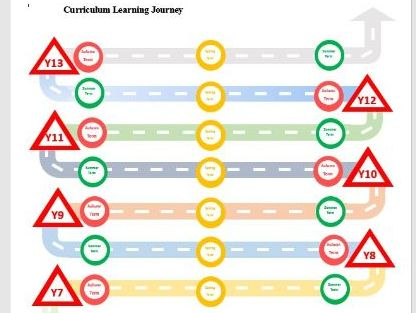 Learning Journey Curriculum Map Template Secondary years 7 - 13, Ks3, Ks4, Ks5