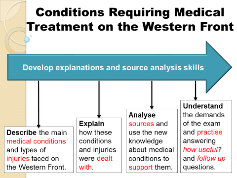 Conditions requiring medical treatment on the Western Front (9-1 GCSE Historic Environment)2 LESSONS