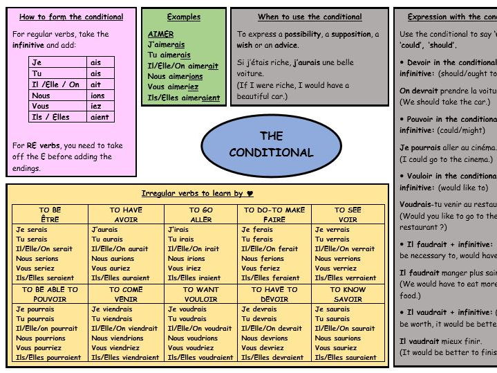French Revision Conditional