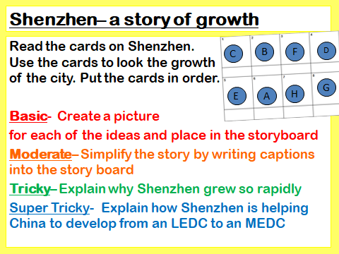 Growth and Development of Shenzhen
