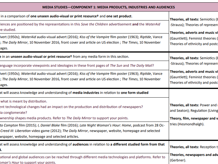 A Level Media Studies - Exams Structure and Theories