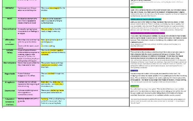 Eduqas English Language Narrative creation Planning and Revision sheet