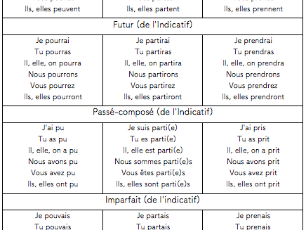 French-Fourth Series of 10 to 12- Verbs Convenient to Review