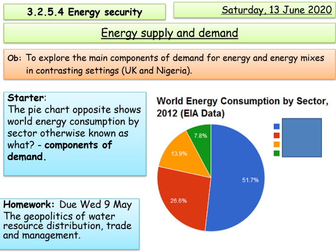 Energy supply and demand (AQA A level)