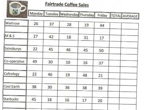 Data Handling Fairtrade Coffee Sales