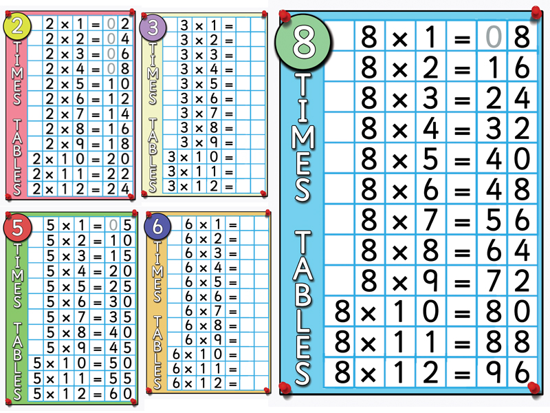 Times Tables Posters and Flashcards. Visually stunning with a focus on Place Value