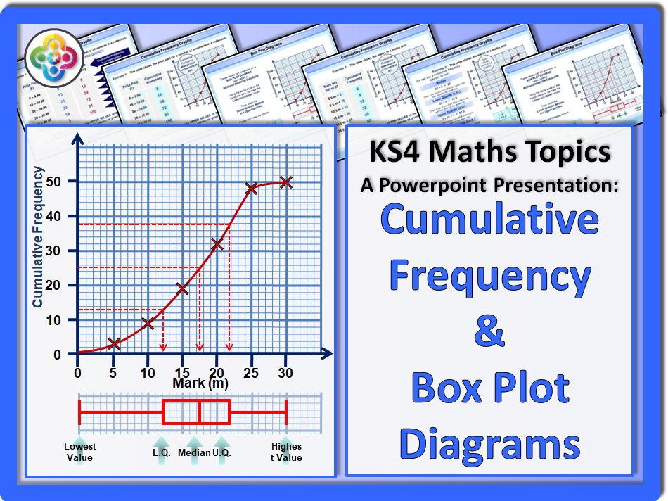 Gcse Foundation Algebraic Graphs And Their Equations Unit 8
