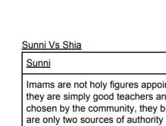 GCSE Religious Studies:Sunni and Shia differences