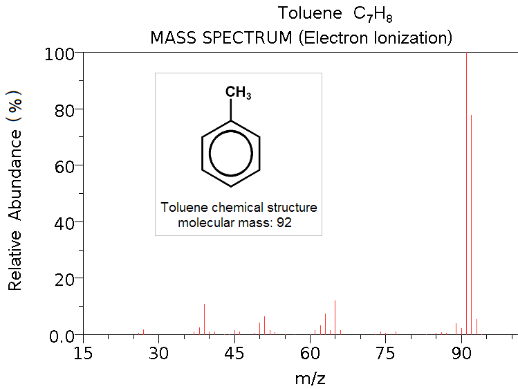 Mass spectrometry for Senior High School Chemistry