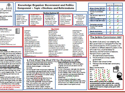 Knowledge Organiser Politics Elections