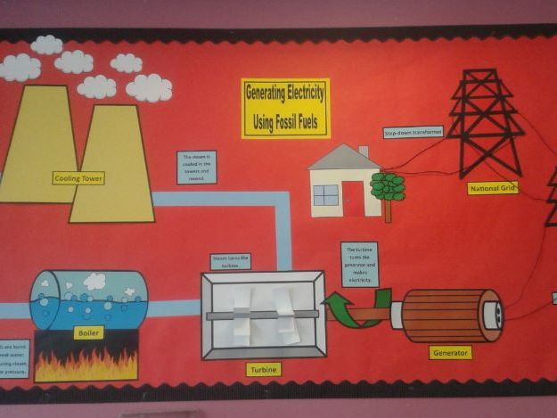 Generating Electricity Classroom Display