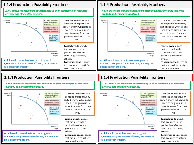 Edexcel AS/A Level Economics Theme 1 Flashcards