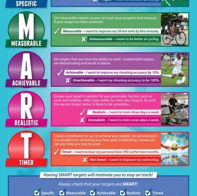 Classification of skills & SMART targets
