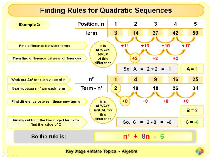 quadratic sequence rules ks4 by magictrickster teaching resources tes. Black Bedroom Furniture Sets. Home Design Ideas