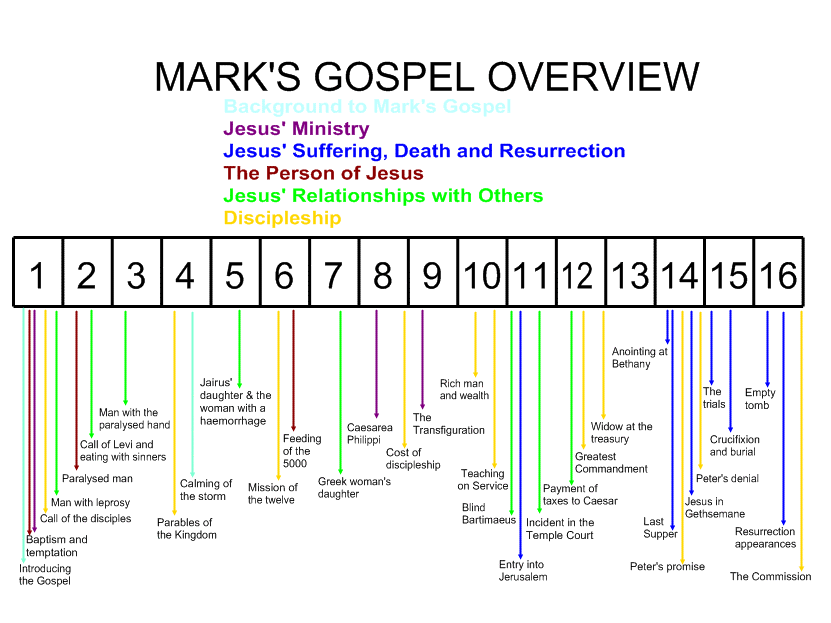 Mark's Gospel workbook