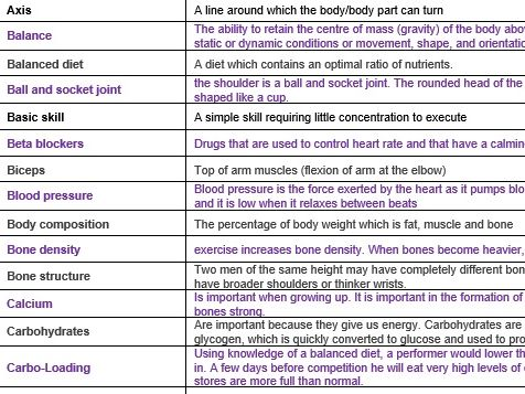 GCSE PE Glossary Key words and definitions