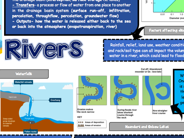 Rivers GCSE Geography Revision