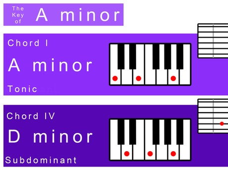 A minor Keysheet