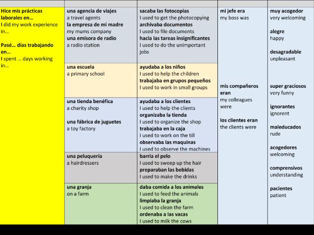 GCSE Spanish Work Experience (Mis Practicas Laborales)