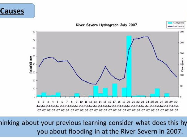 River Severn Flooding Case Study Cause and Effects Part 1 - Eduqas and AQA