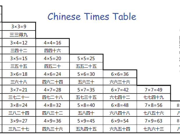Numeracy - Times Table Practice (Chinese version)