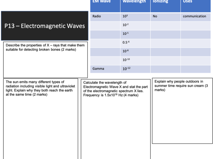 AQA GCSE 9-1 P13 The Electromagnetic Spectrum