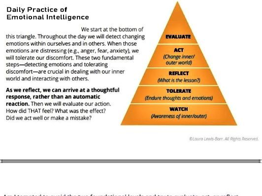 Daily Practice of Emotional Intelligence Poster