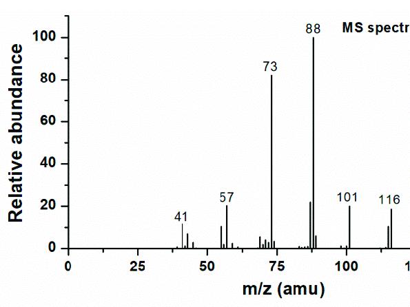 OCR Chemistry Mass spectroscopy