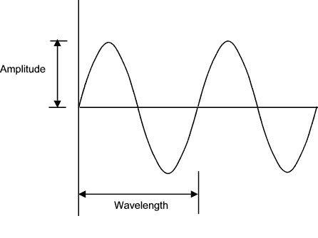 NEW AQA A-Level (Year 1) - Using an oscilloscope (Waves)