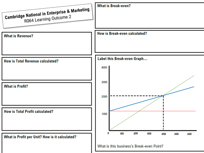 R064 Revision Questions / Knowledge Organisers - ALL 6 LOs! Cambridge National in Enterprise