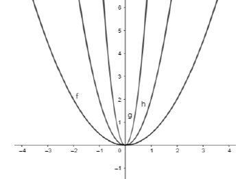 Parabola y=ax^2 worksheet (with solutions)