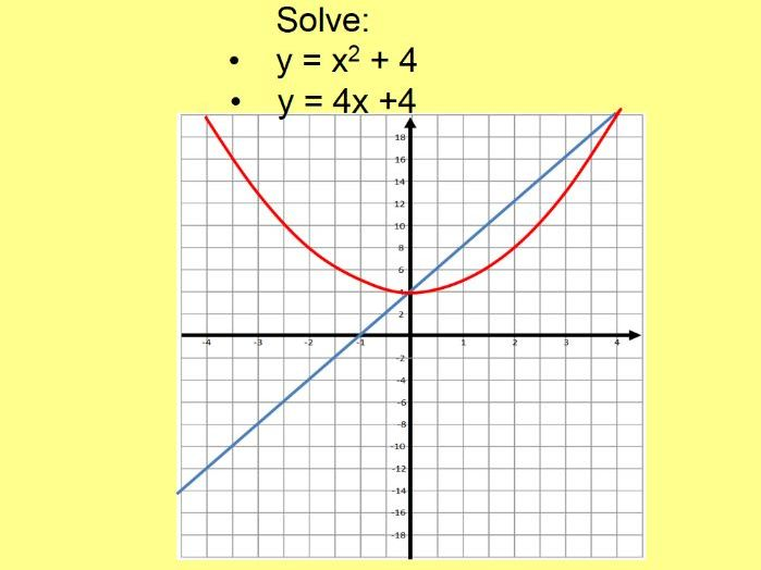 Quadratic Simultaneous equations Graphically