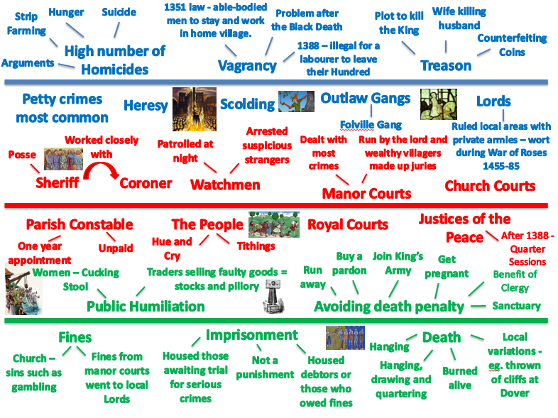 OCR SHP 1-9: Crime and Punishment Timeline 1250-Present - use as handouts or as a display.