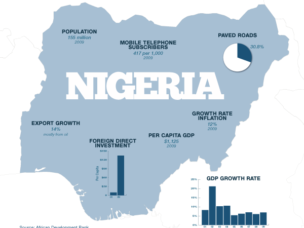 How is Nigeria's population structure changing?