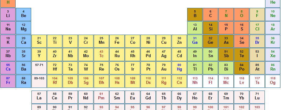 AQA Combined Science Trilogy: 5.1.1 Atoms, symbols, Ar, elec config and isotopes