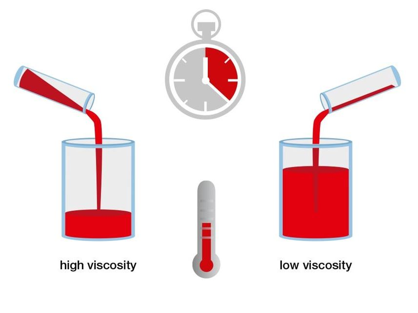 A/AS Level - Viscosity - past paper questions with answers