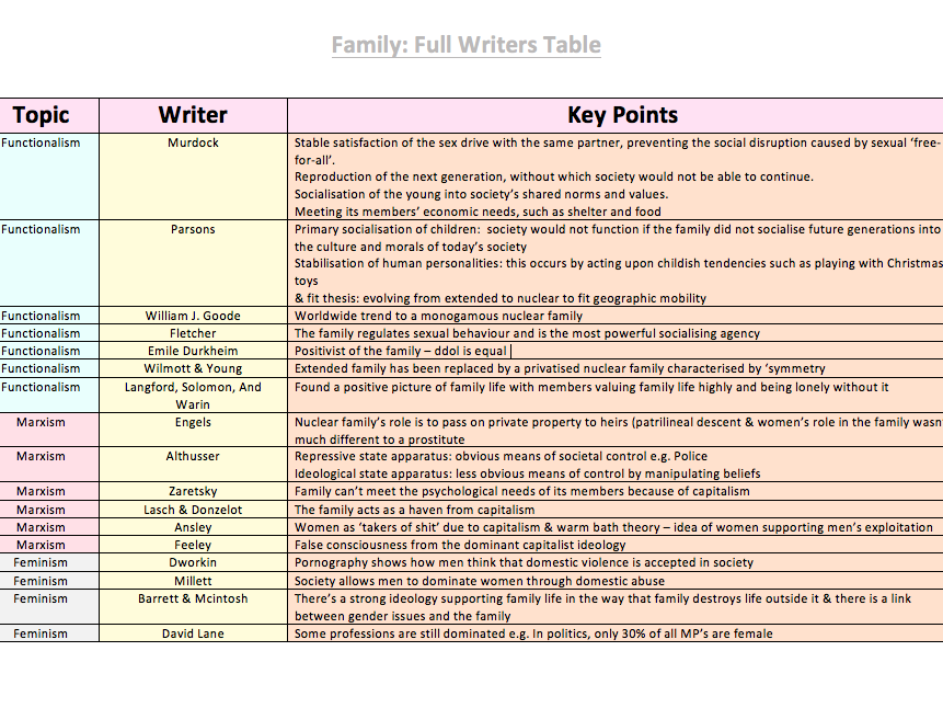 SOCIOLOGY FAMILY REVISION TABLE