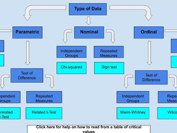 Choosing a Stats Test - Interactive Flowchart (Psychology)