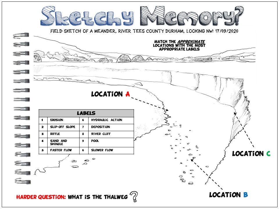 Geography Retrieval Practice: Sketchy Memory Meanders